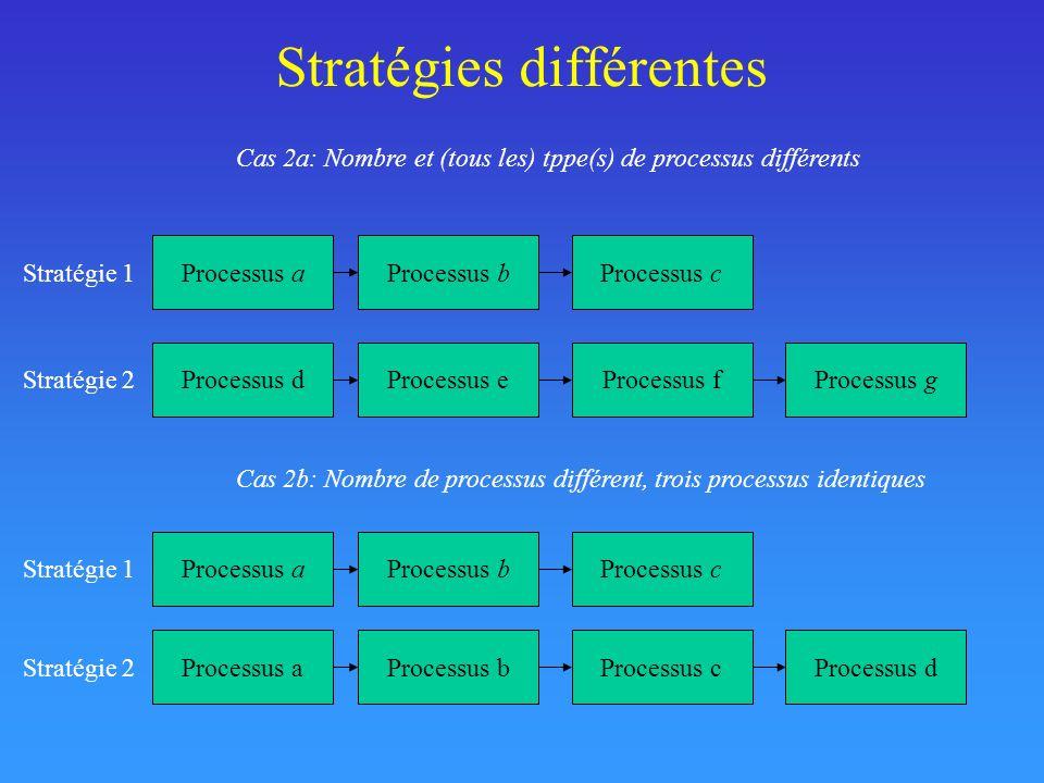 Stratégie: Suite de processus Cas 3a: Nombre de processus identique, un processus différent Processus aProcessus bProcessus c Stratégie 1 Processus aProcessus bProcessus d Stratégie 2