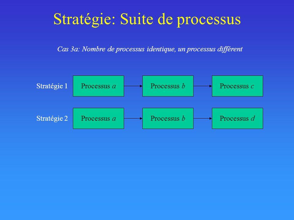 Stratégie: Suite de processus Processus aProcessus dProcessus e Stratégie 2 Processus aProcessus bProcessus c Stratégie 1 Cas 3b: Nombre de processus identique, deux processus différents Cas 3c: Nombre de processus identique, trois processus différents Processus dProcessus eProcessus f Stratégie 2 Processus aProcessus bProcessus c Stratégie 1