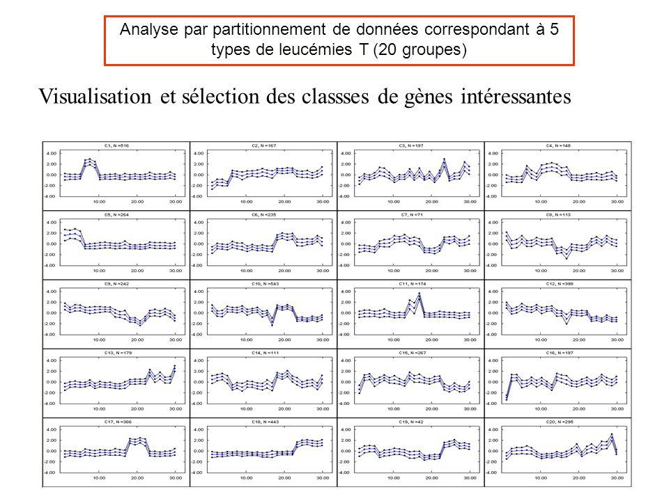 Analyse par partitionnement de données correspondant à 5 types de leucémies T (20 groupes) Visualisation et sélection des classses de gènes intéressan