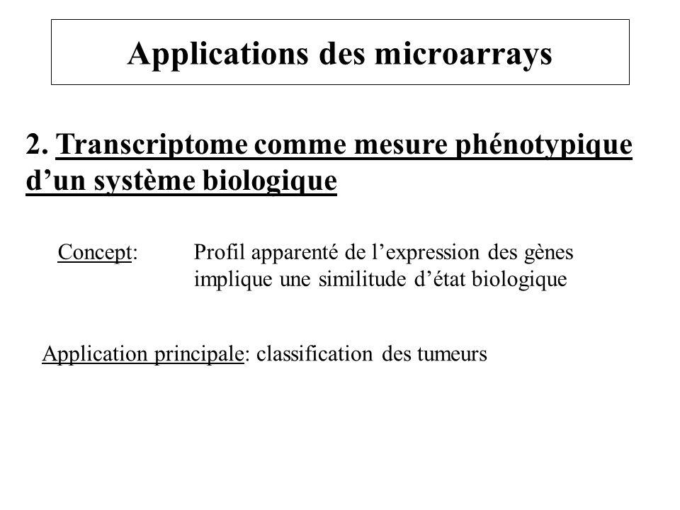 Applications des microarrays 2. Transcriptome comme mesure phénotypique dun système biologique Concept: Profil apparenté de lexpression des gènes impl