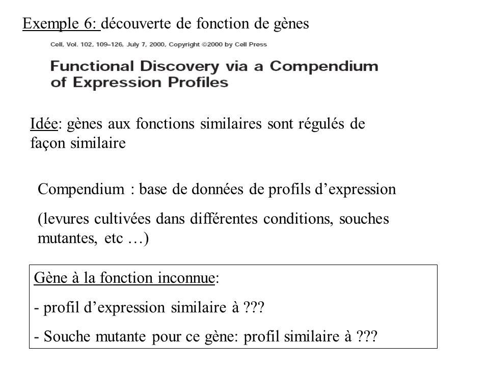 Idée: gènes aux fonctions similaires sont régulés de façon similaire Compendium : base de données de profils dexpression (levures cultivées dans diffé