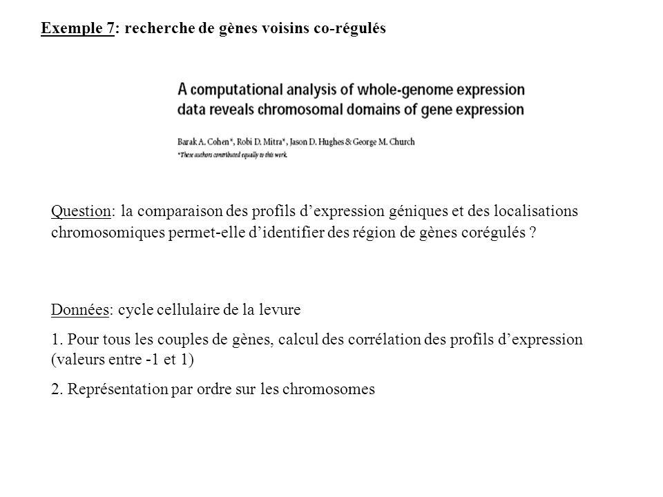 Question: la comparaison des profils dexpression géniques et des localisations chromosomiques permet-elle didentifier des région de gènes corégulés ?