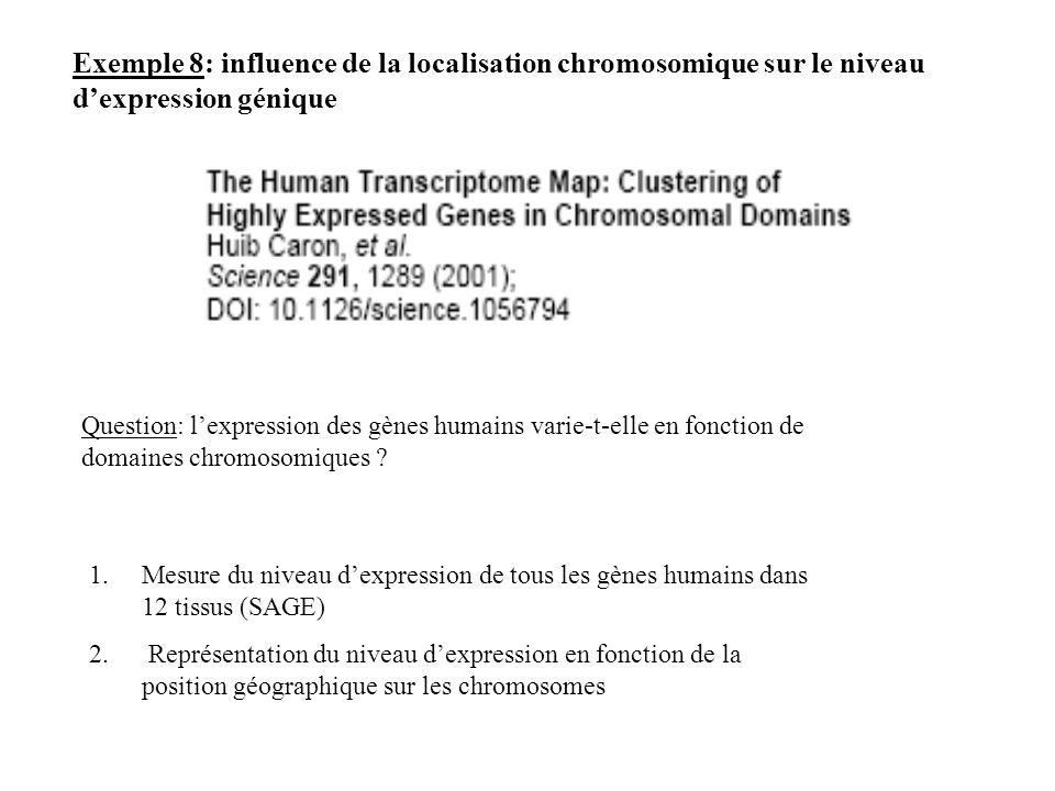 Question: lexpression des gènes humains varie-t-elle en fonction de domaines chromosomiques ? 1.Mesure du niveau dexpression de tous les gènes humains