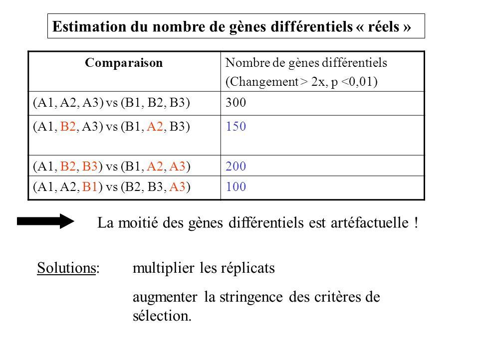 ComparaisonNombre de gènes différentiels (Changement > 2x, p <0,01) (A1, A2, A3) vs (B1, B2, B3)300 (A1, B2, A3) vs (B1, A2, B3)150 (A1, B2, B3) vs (B