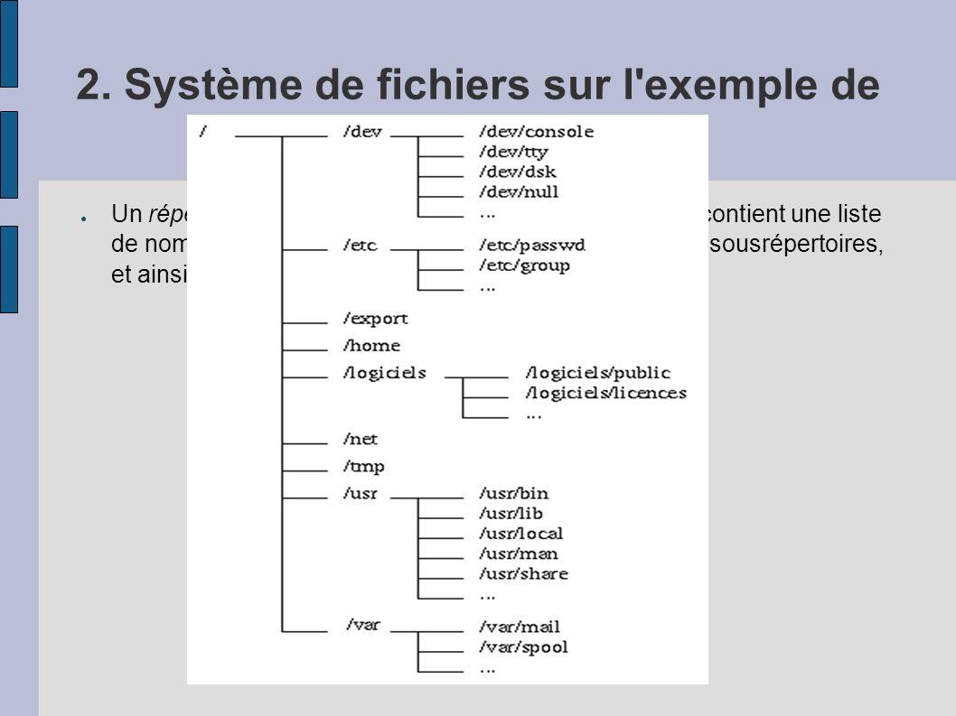 2. Système de fichiers sur l'exemple de Unix : Répertoire Un répertoire ou catalogue (directory) est un fichier qui contient une liste de noms de fich