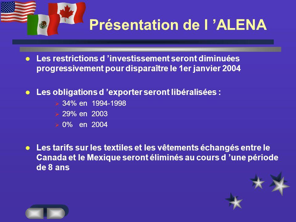 Présentation de l ALENA Les restrictions d investissement seront diminuées progressivement pour disparaître le 1er janvier 2004 Les obligations d exporter seront libéralisées : 34% en 1994-1998 29% en 2003 0% en 2004 Les tarifs sur les textiles et les vêtements échangés entre le Canada et le Mexique seront éliminés au cours d une période de 8 ans