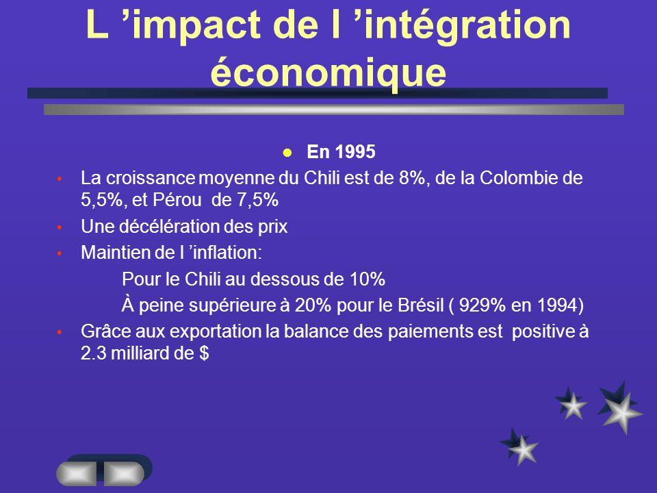 L impact de l intégration économique En 1995 La croissance moyenne du Chili est de 8%, de la Colombie de 5,5%, et Pérou de 7,5% Une décélération des prix Maintien de l inflation: Pour le Chili au dessous de 10% À peine supérieure à 20% pour le Brésil ( 929% en 1994) Grâce aux exportation la balance des paiements est positive à 2.3 milliard de $