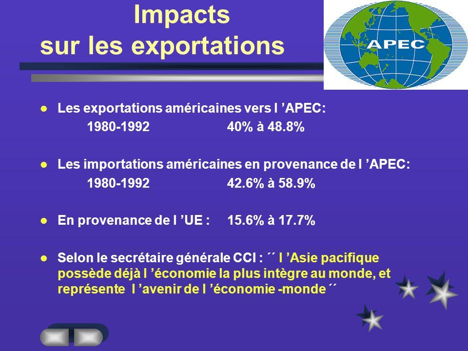 Impacts sur les exportations Les exportations américaines vers l APEC: 1980-199240% à 48.8% Les importations américaines en provenance de l APEC: 1980-199242.6% à 58.9% En provenance de l UE : 15.6% à 17.7% Selon le secrétaire générale CCI : ´´ l Asie pacifique possède déjà l économie la plus intègre au monde, et représente l avenir de l économie -monde ´´