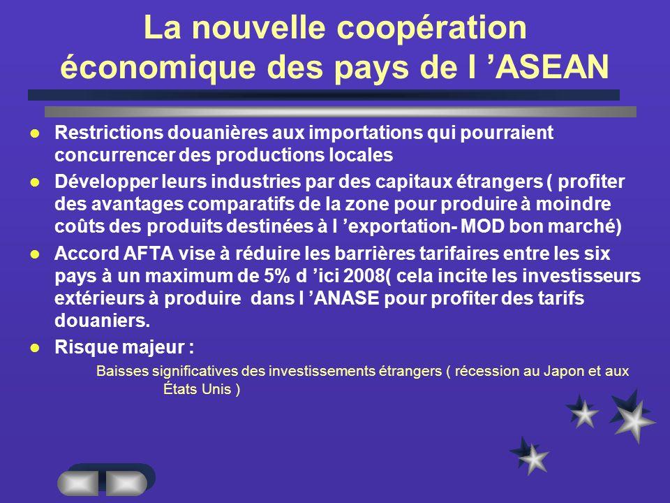 La nouvelle coopération économique des pays de l ASEAN Restrictions douanières aux importations qui pourraient concurrencer des productions locales Développer leurs industries par des capitaux étrangers ( profiter des avantages comparatifs de la zone pour produire à moindre coûts des produits destinées à l exportation- MOD bon marché) Accord AFTA vise à réduire les barrières tarifaires entre les six pays à un maximum de 5% d ici 2008( cela incite les investisseurs extérieurs à produire dans l ANASE pour profiter des tarifs douaniers.