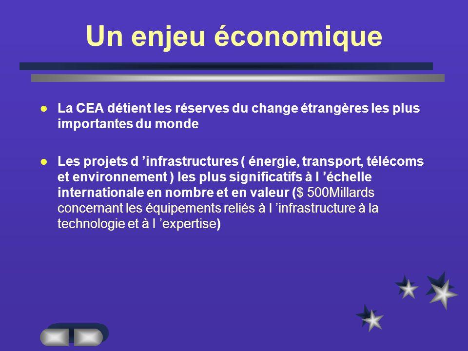 Un enjeu économique La CEA détient les réserves du change étrangères les plus importantes du monde Les projets d infrastructures ( énergie, transport, télécoms et environnement ) les plus significatifs à l échelle internationale en nombre et en valeur ($ 500Millards concernant les équipements reliés à l infrastructure à la technologie et à l expertise)