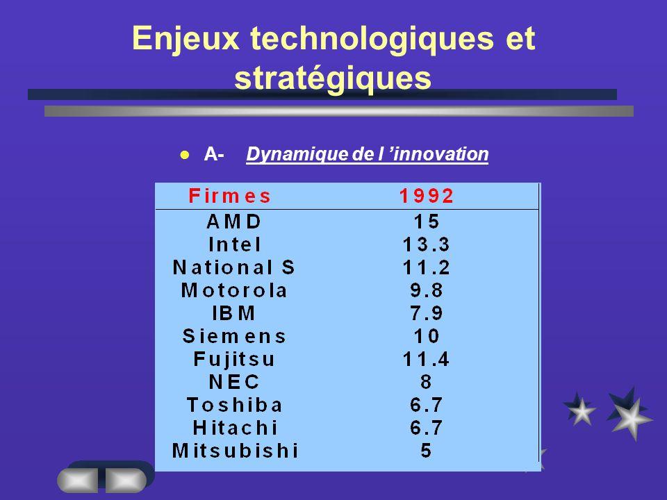Enjeux technologiques et stratégiques A-Dynamique de l innovation