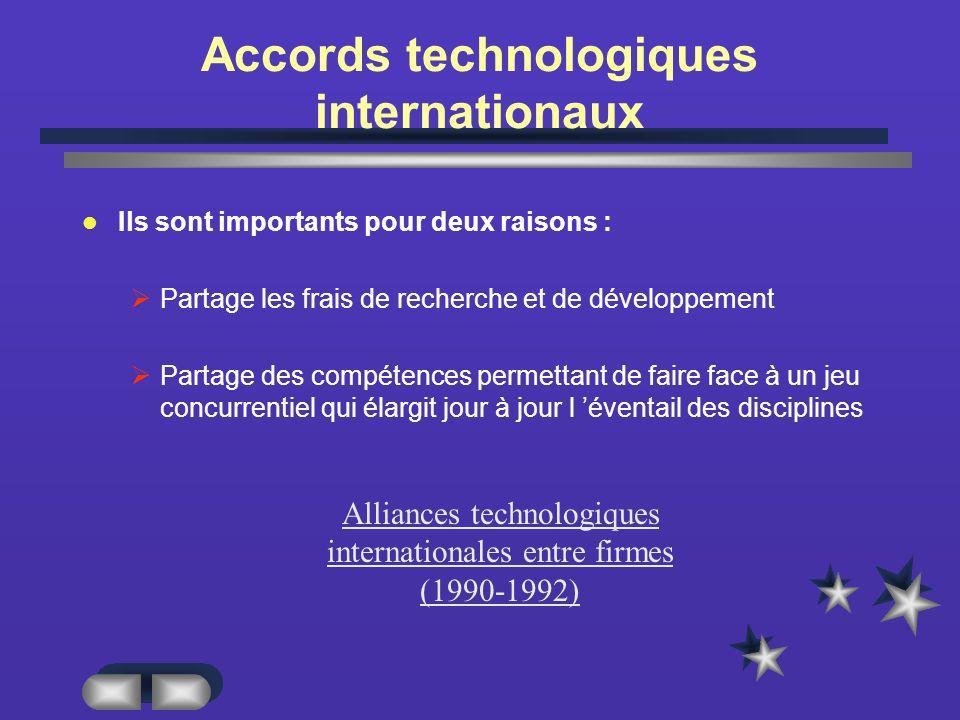 Accords technologiques internationaux Ils sont importants pour deux raisons : Partage les frais de recherche et de développement Partage des compétences permettant de faire face à un jeu concurrentiel qui élargit jour à jour l éventail des disciplines Alliances technologiques internationales entre firmes (1990-1992)