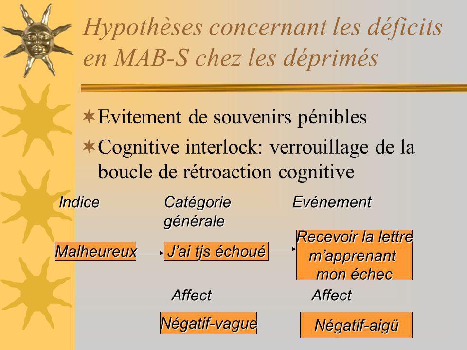 Hypothèses concernant les déficits en MAB-S chez les déprimés Evitement de souvenirs pénibles Cognitive interlock: verrouillage de la boucle de rétroaction cognitive IndiceCatégoriegénéraleEvénement AffectAffect Jai tjs échoué Malheureux Recevoir la lettre mapprenant mon échec Négatif-vagueNégatif-aigü