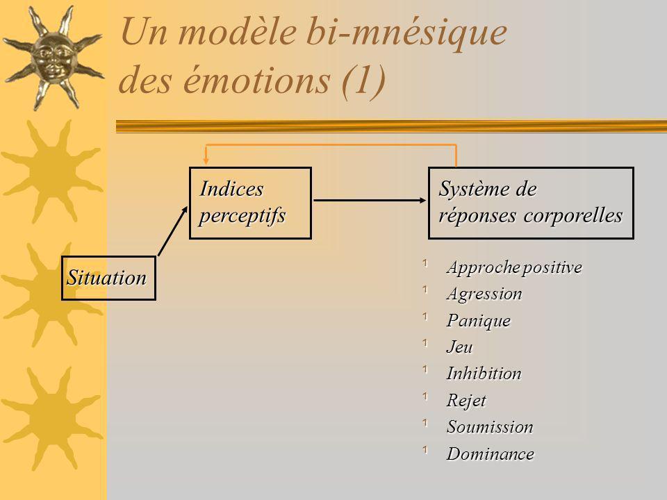 Un modèle bi-mnésique des émotions (1) Indicesperceptifs Système de réponses corporelles ¹Approche positive ¹Agression ¹Panique ¹Jeu ¹Inhibition ¹Rejet ¹Soumission ¹Dominance Situation