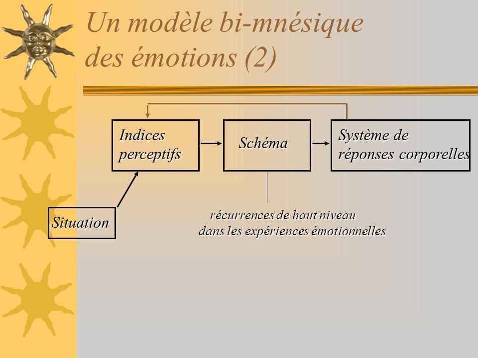 Un modèle bi-mnésique des émotions (2) Indicesperceptifs Système de réponses corporelles Schéma récurrences de haut niveau dans les expériences émotionnelles Situation