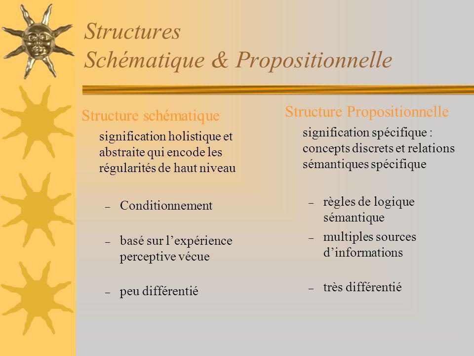 Structures Schématique & Propositionnelle Structure schématique signification holistique et abstraite qui encode les régularités de haut niveau – Cond