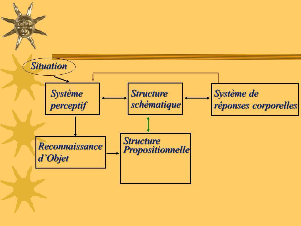 StructurePropositionnelle ReconnaissancedObjet Systèmeperceptif Système de réponses corporelles Structureschématique Situation