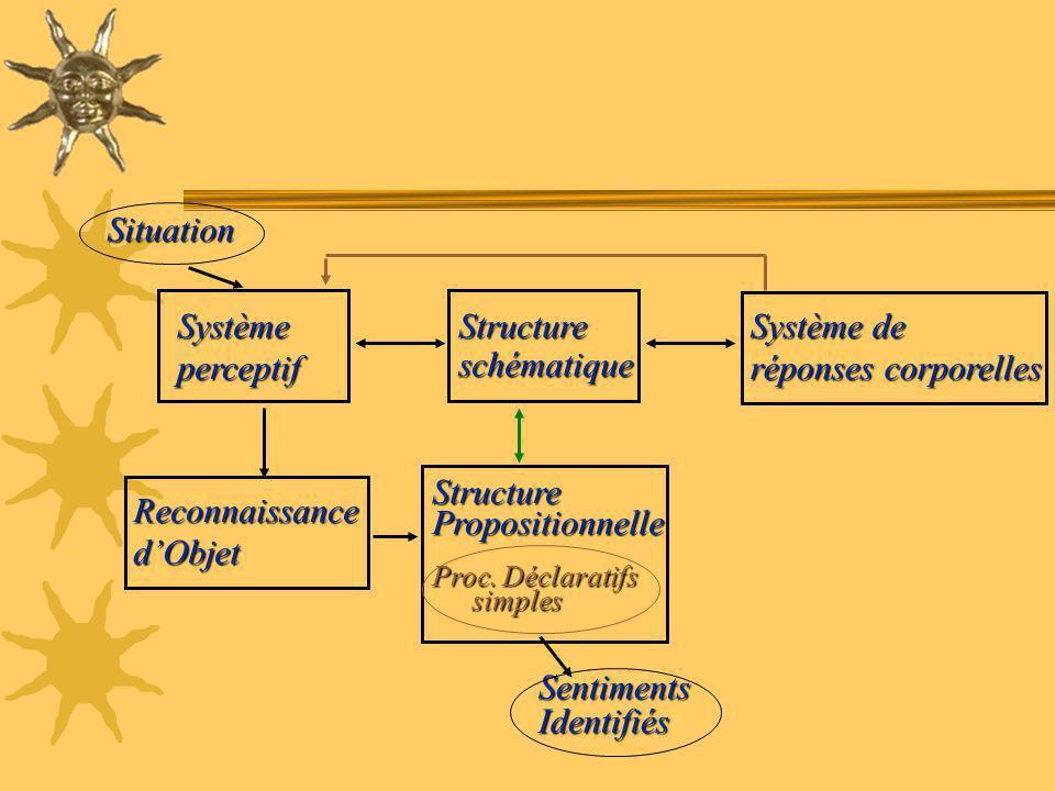 StructurePropositionnelle Proc. Déclaratifs simples SentimentsIdentifiés ReconnaissancedObjet Systèmeperceptif Système de réponses corporelles Structu