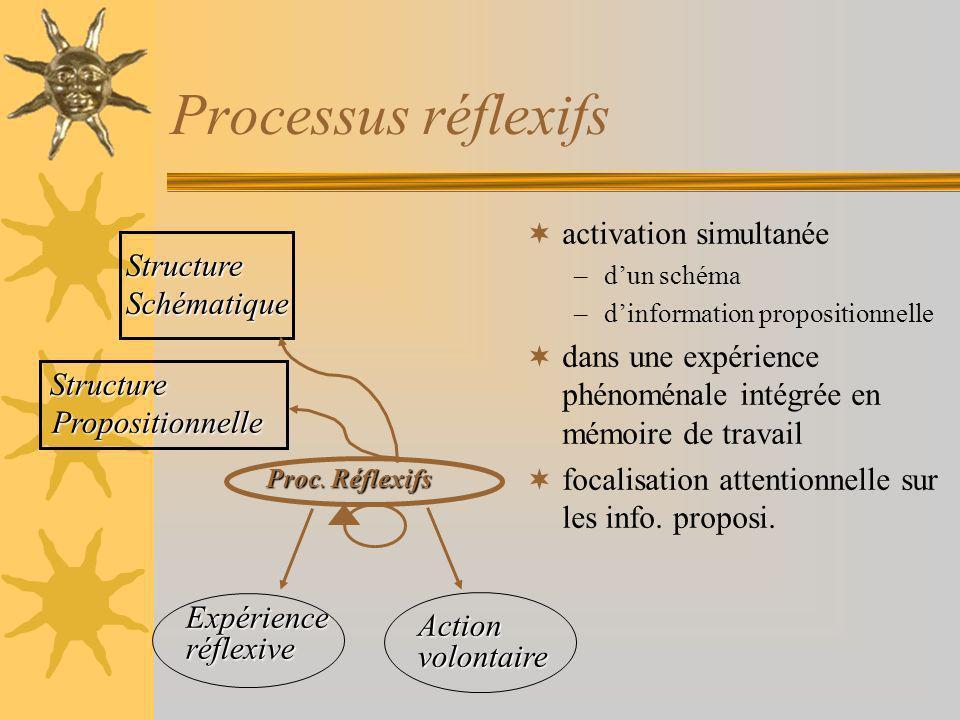 Processus réflexifs activation simultanée –dun schéma –dinformation propositionnelle dans une expérience phénoménale intégrée en mémoire de travail focalisation attentionnelle sur les info.