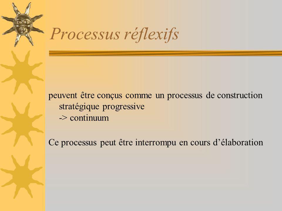 Processus réflexifs peuvent être conçus comme un processus de construction stratégique progressive -> continuum Ce processus peut être interrompu en cours délaboration