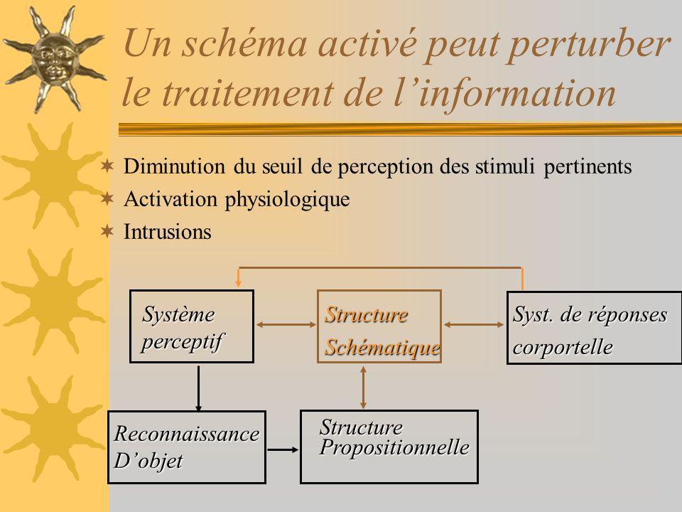 Un schéma activé peut perturber le traitement de linformation Diminution du seuil de perception des stimuli pertinents Activation physiologique Intrusions StructurePropositionnelleReconnaissanceDobjet Systèmeperceptif Syst.
