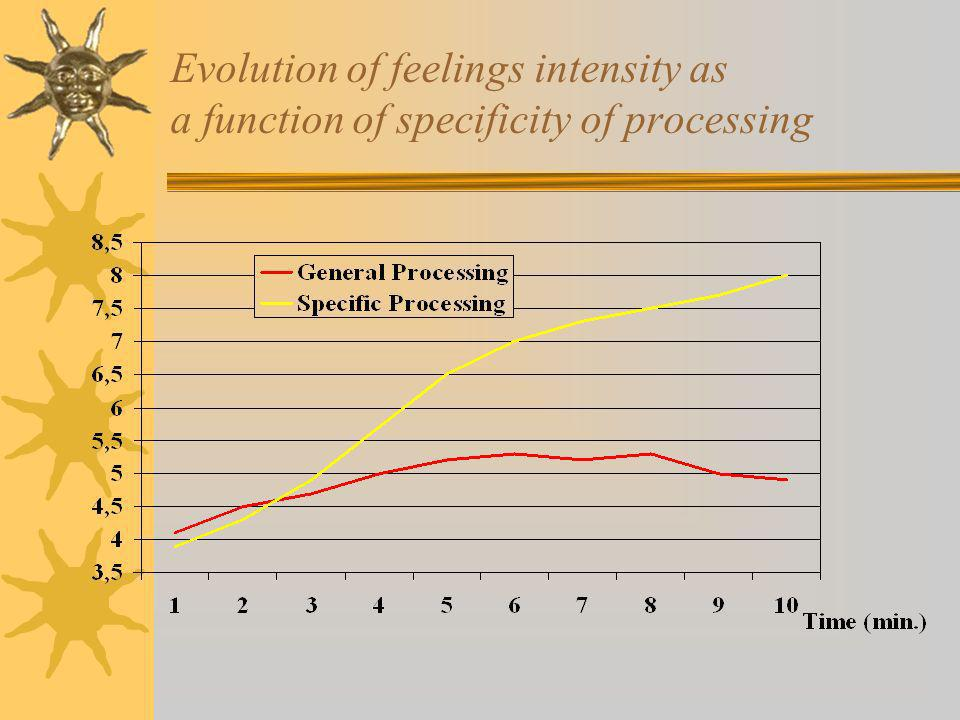 Evolution of feelings intensity as a function of specificity of processing