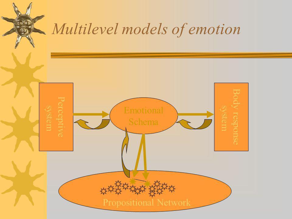 Multilevel models of emotion Emotional Schema Propositional Network Perceptive system Body response system