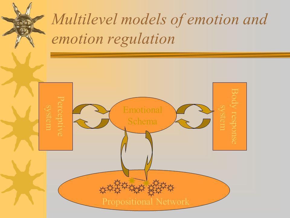 Multilevel models of emotion and emotion regulation Emotional Schema Propositional Network Perceptive system Body response system