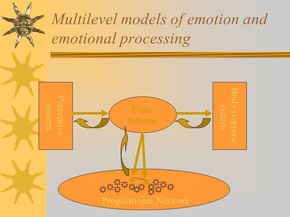 Multilevel models of emotion and emotional processing Panic Schema Propositional Network Perceptive system Body response system