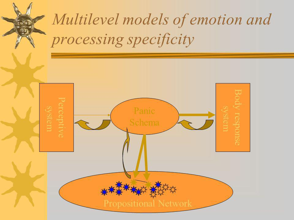 Multilevel models of emotion and processing specificity Panic Schema Propositional Network Perceptive system Body response system
