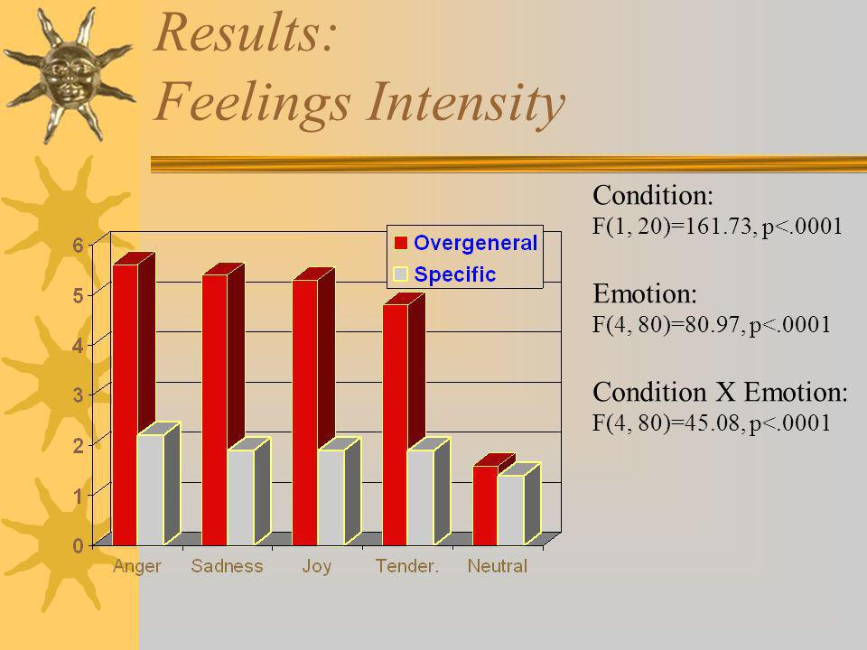 Results: Feelings Intensity Condition: F(1, 20)=161.73, p<.0001 Emotion: F(4, 80)=80.97, p<.0001 Condition X Emotion: F(4, 80)=45.08, p<.0001
