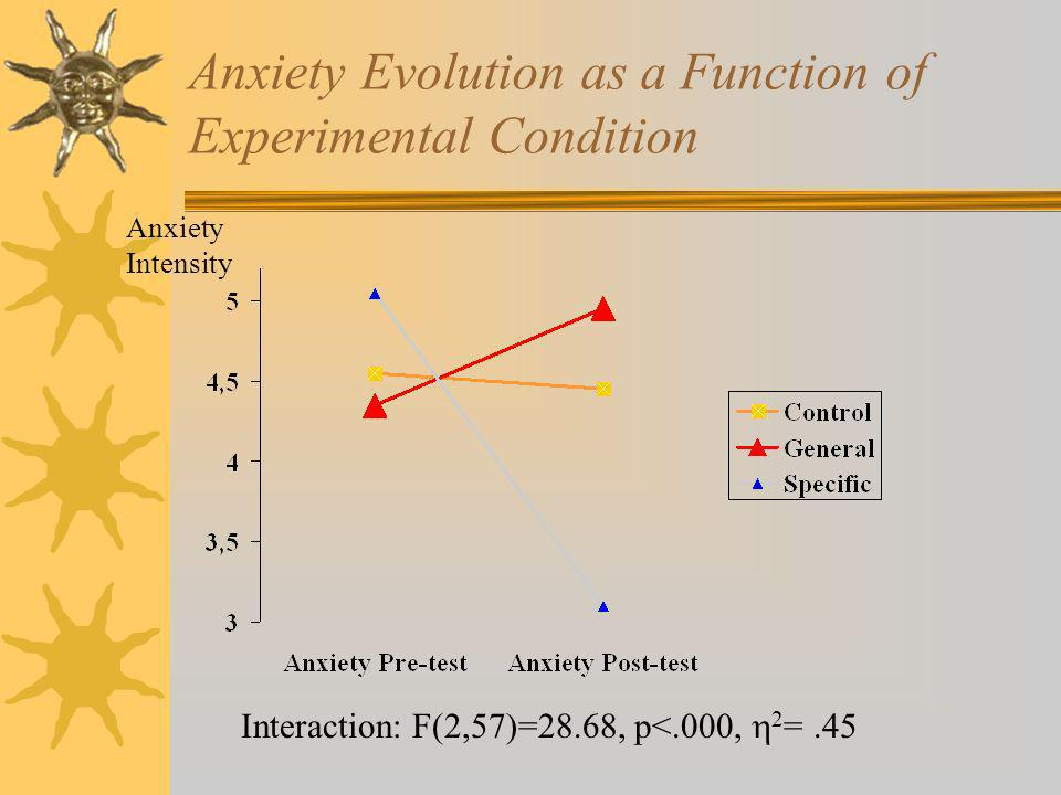 Anxiety Intensity Interaction: F(2,57)=28.68, p<.000, 2 =.45 Anxiety Evolution as a Function of Experimental Condition
