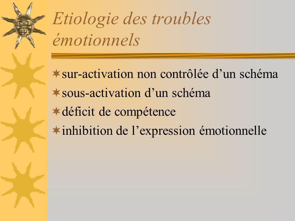 sur-activation non contrôlée dun schéma sous-activation dun schéma déficit de compétence inhibition de lexpression émotionnelle