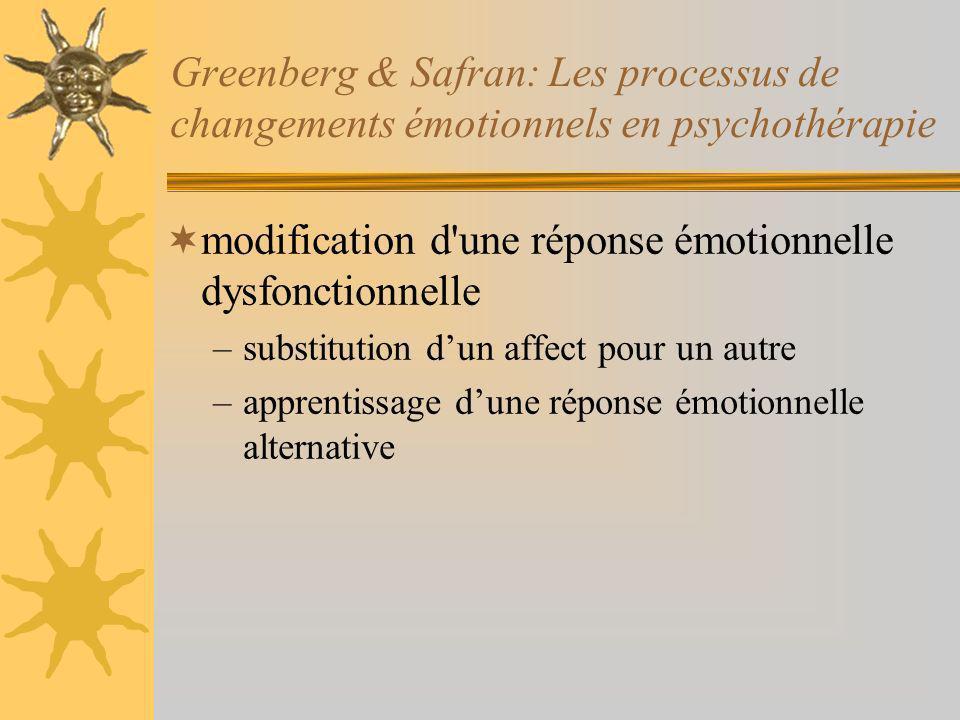 Greenberg & Safran: Les processus de changements émotionnels en psychothérapie modification d une réponse émotionnelle dysfonctionnelle –substitution dun affect pour un autre –apprentissage dune réponse émotionnelle alternative