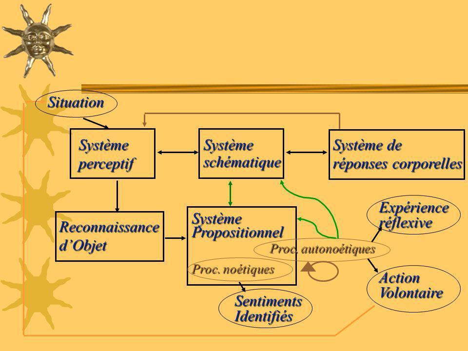 Action Volontaire SystèmePropositionnel Proc. noétiques SentimentsIdentifiés ReconnaissancedObjet Systèmeperceptif Système de réponses corporelles Sys