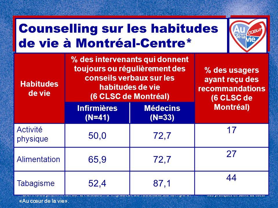 Counselling sur les habitudes de vie à Montréal-Centre* * Données préliminaires. Évaluation d'impact et de résultats du temps 0. «Au cœur de la vie».