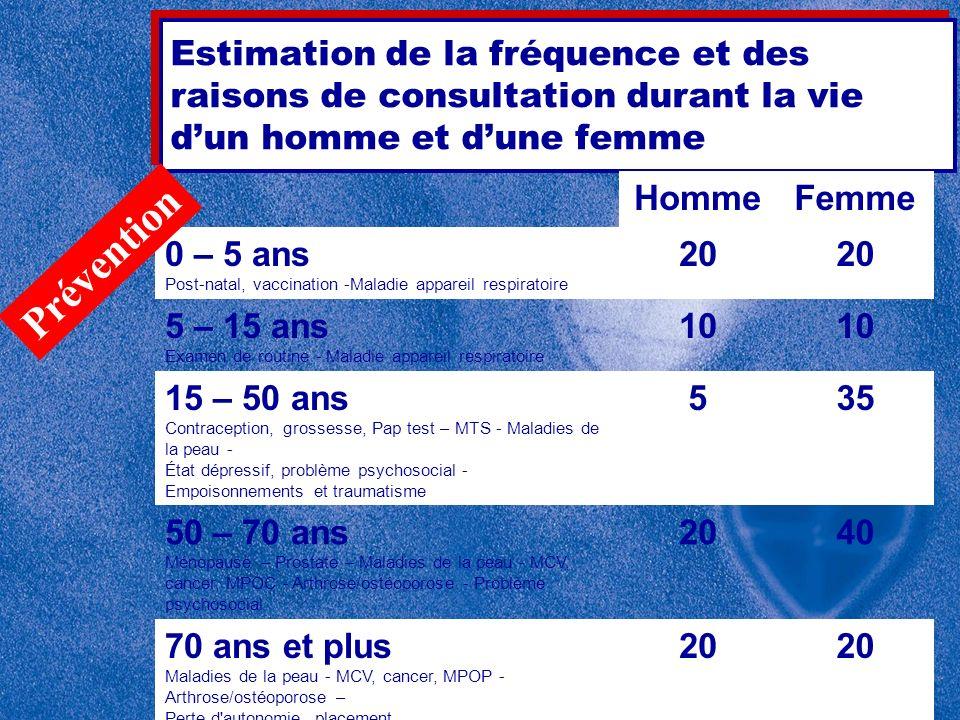 Estimation de la fréquence et des raisons de consultation durant la vie dun homme et dune femme HommeFemme 0 – 5 ans Post-natal, vaccination -Maladie