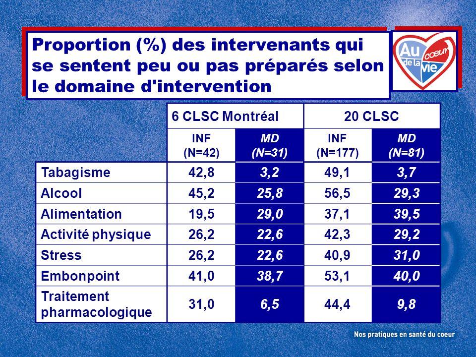 Proportion (%) des intervenants qui se sentent peu ou pas préparés selon le domaine d'intervention 6 CLSC Montréal20 CLSC INF (N=42) MD (N=31) INF (N=