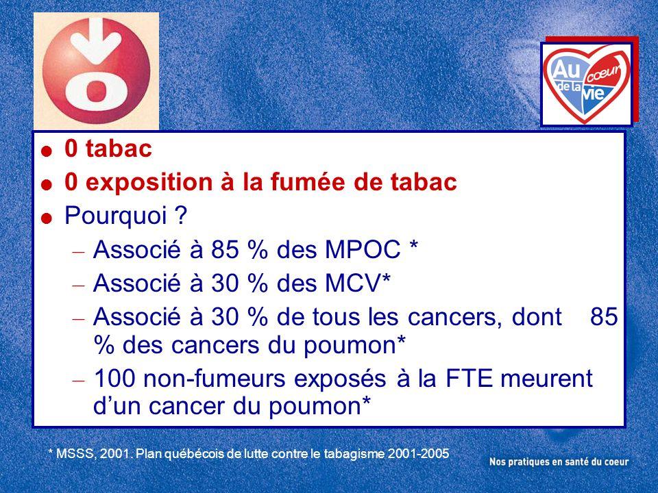 0 tabac 0 exposition à la fumée de tabac Pourquoi ? – Associé à 85 % des MPOC * – Associé à 30 % des MCV* – Associé à 30 % de tous les cancers, dont 8