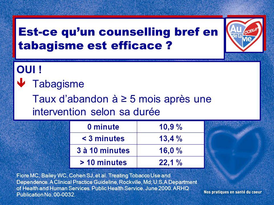 OUI ! Tabagisme Taux dabandon à 5 mois après une intervention selon sa durée 0 minute10,9 % < 3 minutes13,4 % 3 à 10 minutes16,0 % > 10 minutes22,1 %