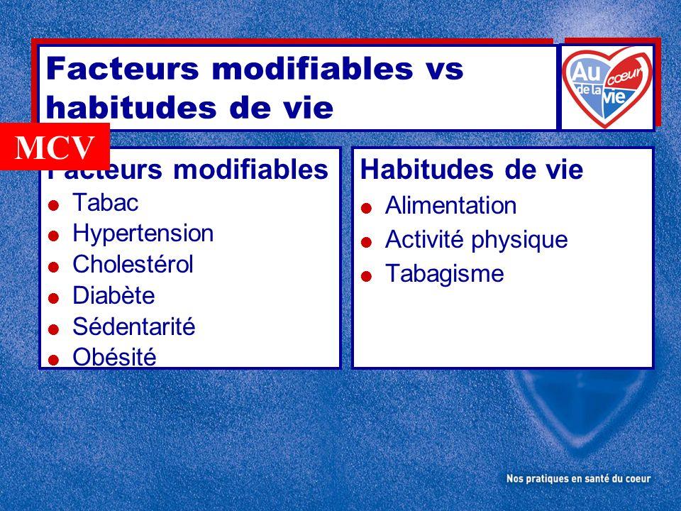 Facteurs modifiables vs habitudes de vie Facteurs modifiables Tabac Hypertension Cholestérol Diabète Sédentarité Obésité Habitudes de vie Alimentation