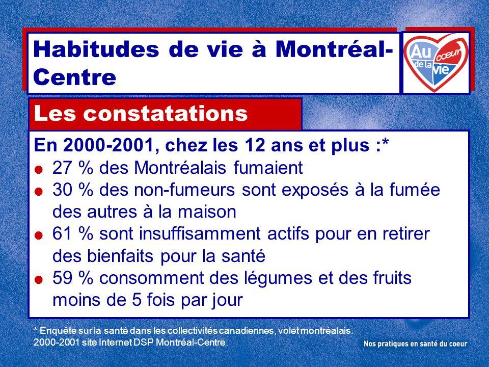 En 2000-2001, chez les 12 ans et plus :* 27 % des Montréalais fumaient 30 % des non-fumeurs sont exposés à la fumée des autres à la maison 61 % sont i