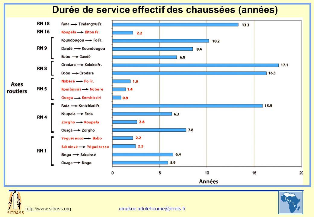 SITRASS http://www.sitrass.orgamakoe.adolehoume@inrets.fr Durée de service effectif des chaussées (années)