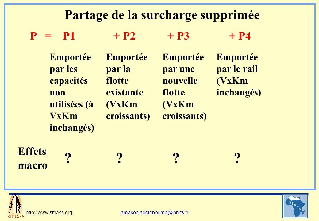 SITRASS http://www.sitrass.orgamakoe.adolehoume@inrets.fr P = P1+ P2+ P3+ P4 Emportée par les capacités non utilisées (à VxKm inchangés) Emportée par