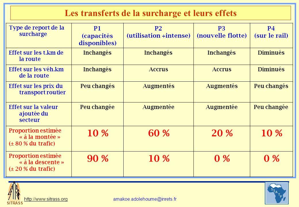 SITRASS http://www.sitrass.orgamakoe.adolehoume@inrets.fr Type de report de la surcharge P1 (capacités disponibles) P2 (utilisation +intense) P3 (nouv