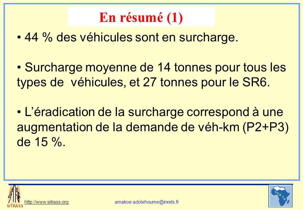 SITRASS http://www.sitrass.orgamakoe.adolehoume@inrets.fr 44 % des véhicules sont en surcharge. Surcharge moyenne de 14 tonnes pour tous les types de