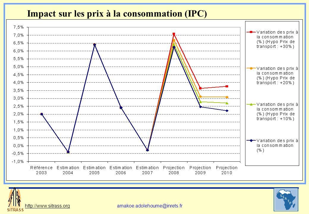 SITRASS http://www.sitrass.orgamakoe.adolehoume@inrets.fr Impact sur les prix à la consommation (IPC)