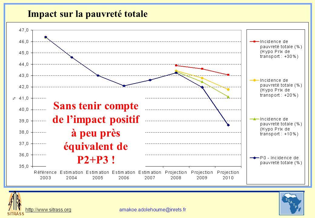 SITRASS http://www.sitrass.orgamakoe.adolehoume@inrets.fr Impact sur la pauvreté totale Sans tenir compte de limpact positif à peu près équivalent de