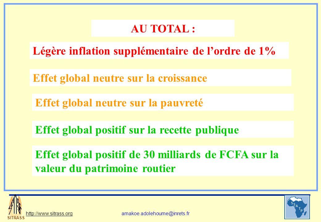 SITRASS http://www.sitrass.orgamakoe.adolehoume@inrets.fr AU TOTAL : Légère inflation supplémentaire de lordre de 1% Effet global neutre sur la croiss