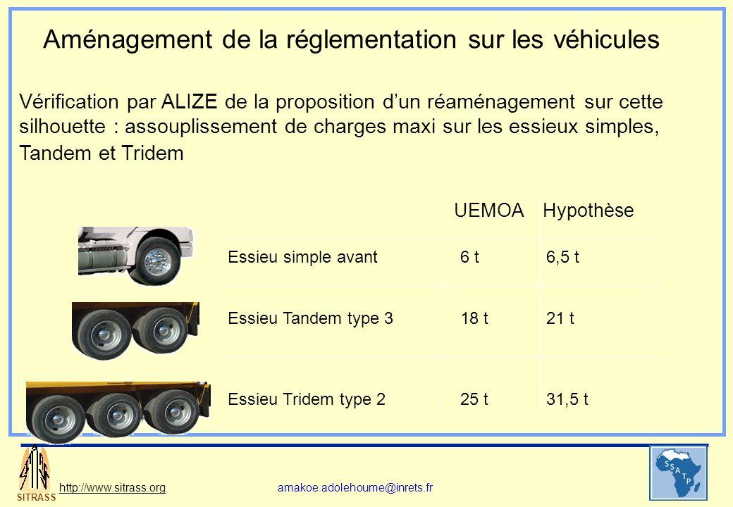 SITRASS http://www.sitrass.orgamakoe.adolehoume@inrets.fr Vérification par ALIZE de la proposition dun réaménagement sur cette silhouette : assoupliss